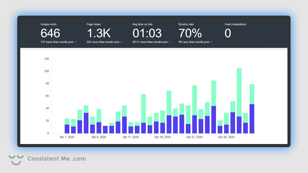 Chart of my blog traffic analytics for April 2020