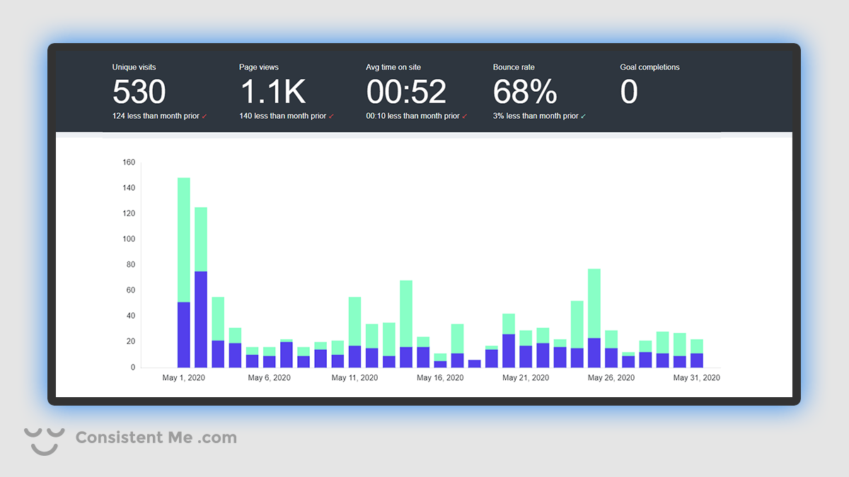 Chart of my blog traffic analytics for May 2020