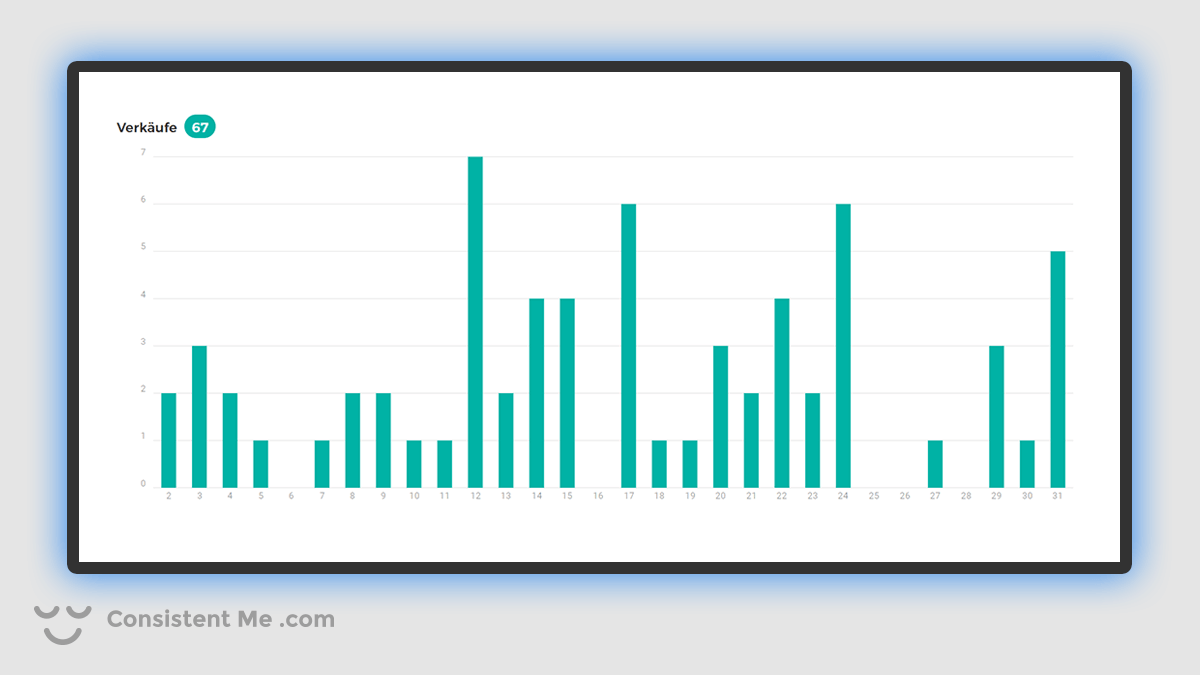 Chart showing my Spreadshirt.de Sales for May 2020