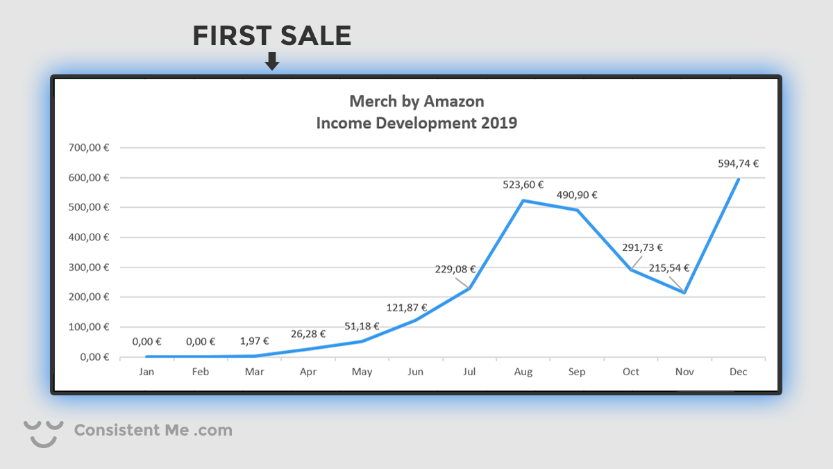 Chart showing my income development on Merch by Amazon for 2019