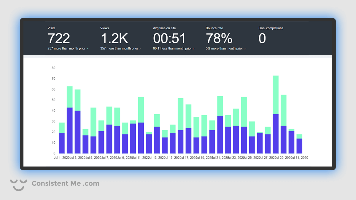 Chart of my blog traffic analytics for July 2020