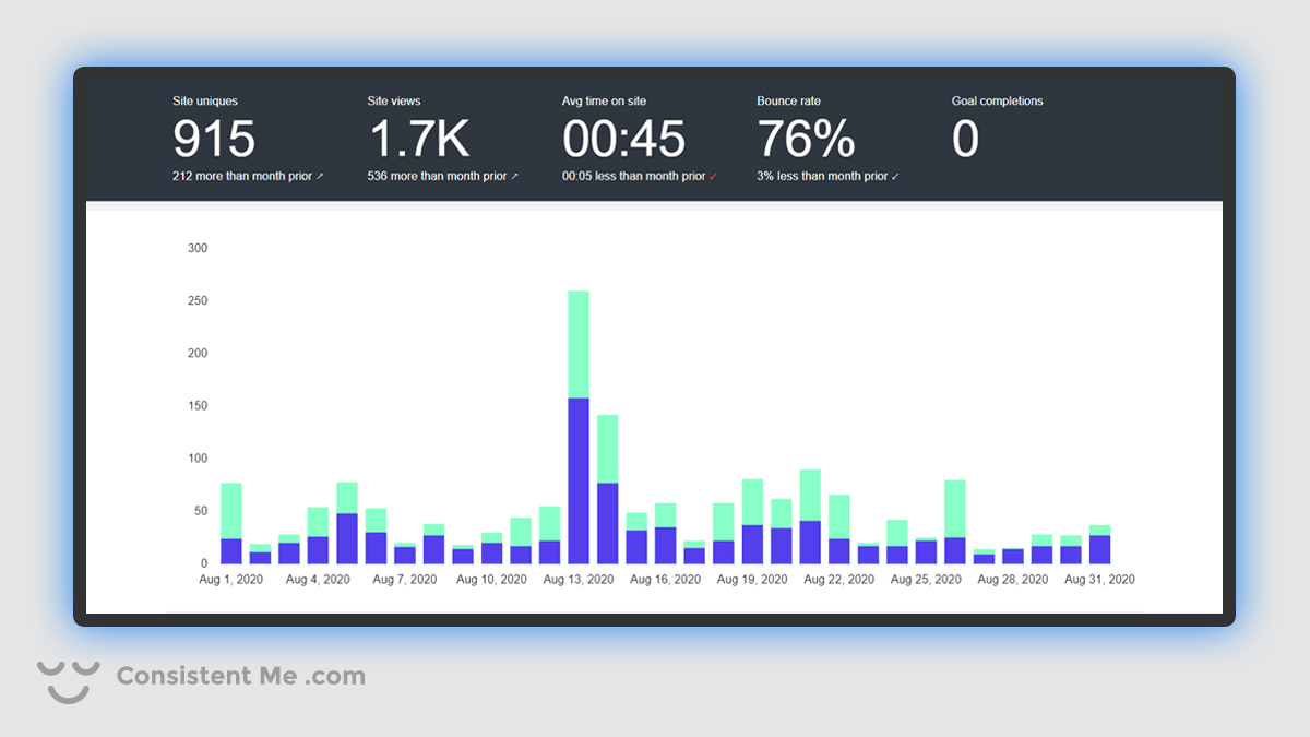 Chart of my blog traffic analytics for August 2020