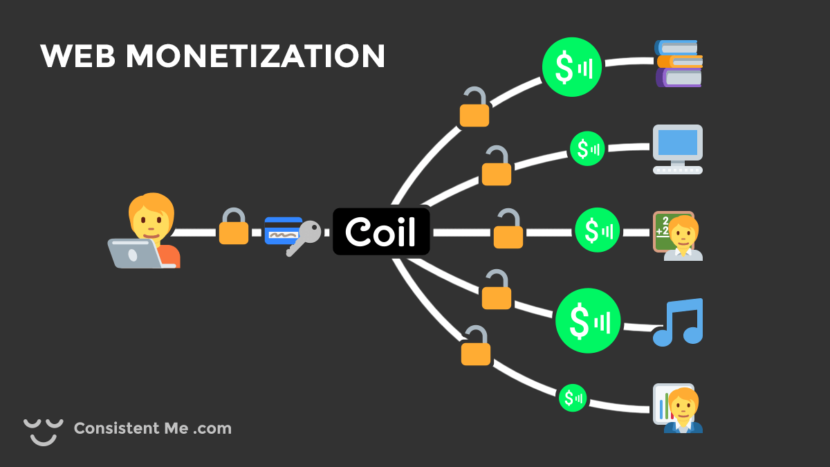Illustration showing the how content monetization can work with Coil and Web Monetization