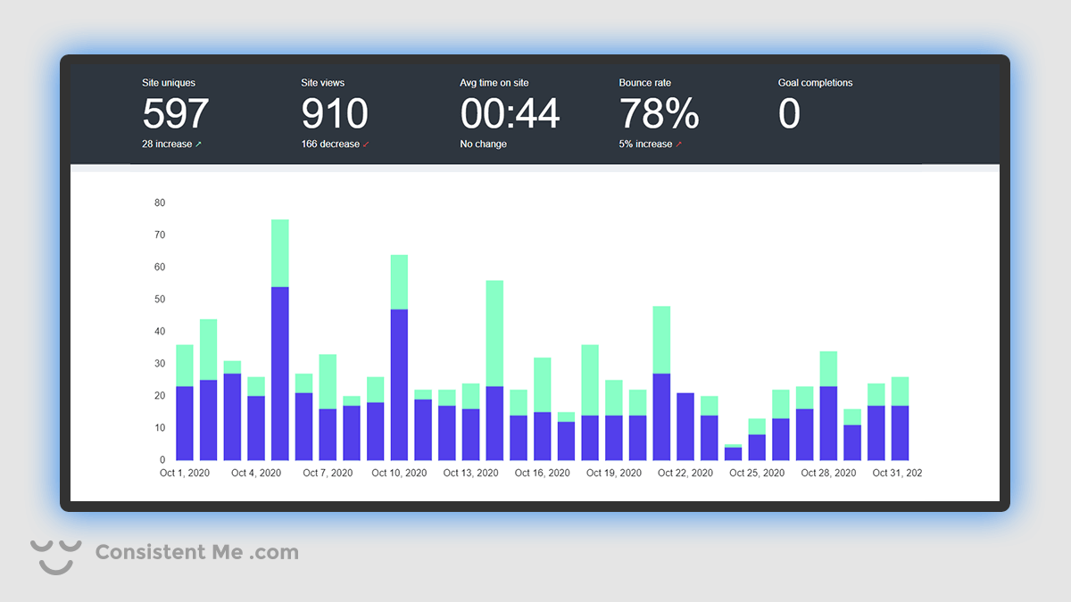 Chart of my blog traffic analytics for October 2020