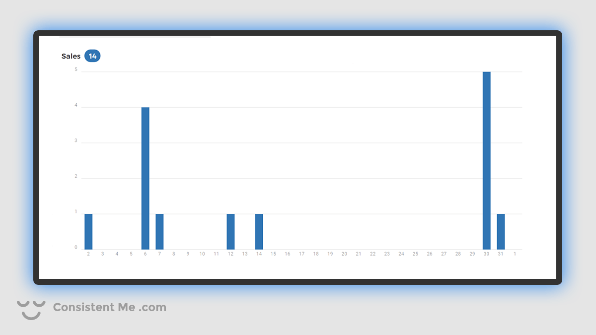 Chart showing my Spreadshirt.com Sales for October 2020