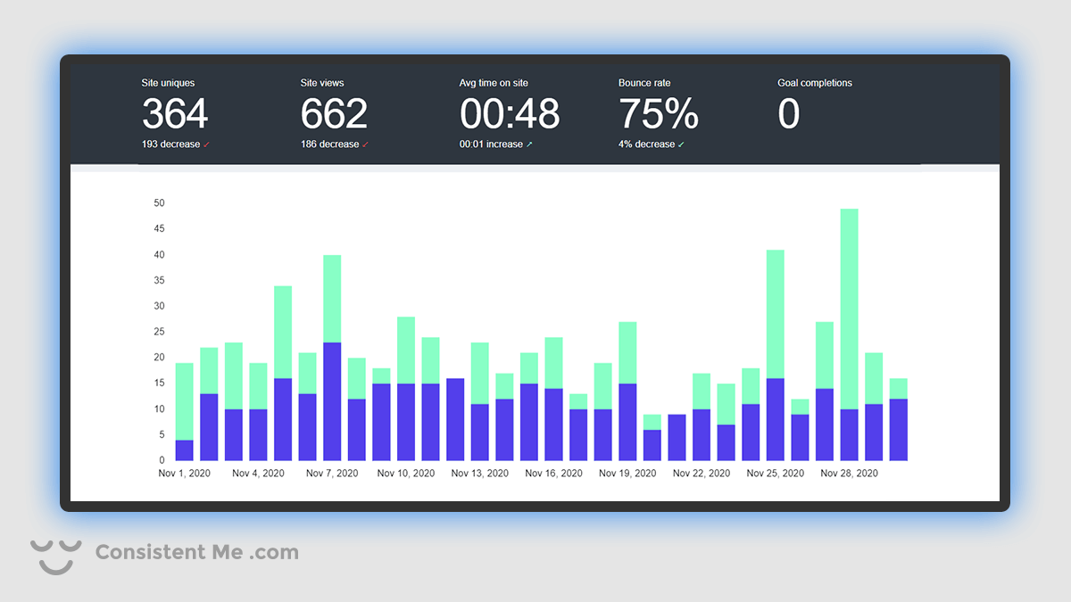 Chart of my blog traffic analytics for November 2020