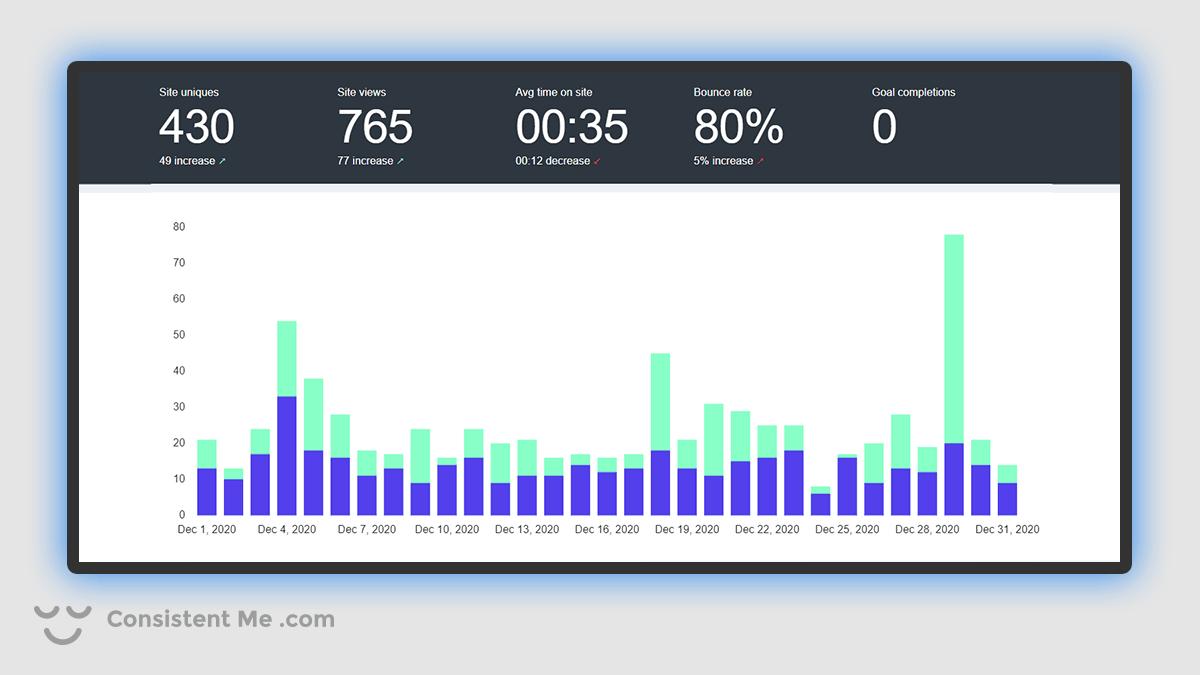 Chart of my blog traffic analytics for December 2020