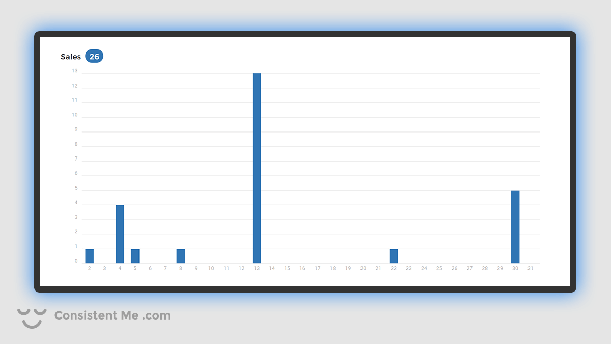 Chart showing my Spreadshirt.com Sales for January 2021