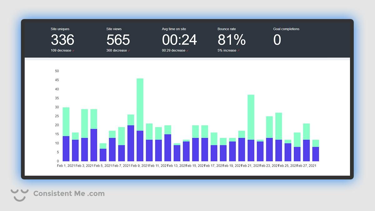 Chart of my blog traffic analytics for February 2021