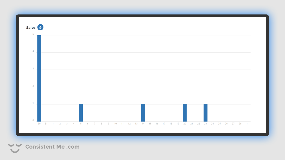 Chart showing my Spreadshirt.com Sales for February 2021