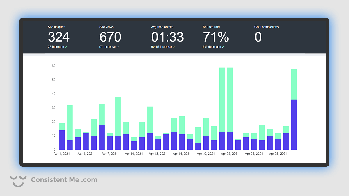 Chart of my blog traffic analytics for April 2021