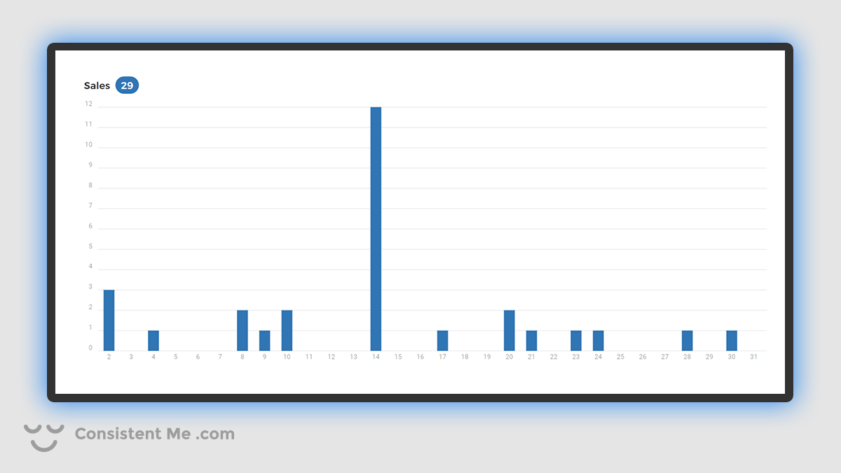Chart showing my Spreadshirt.com Sales for May 2021